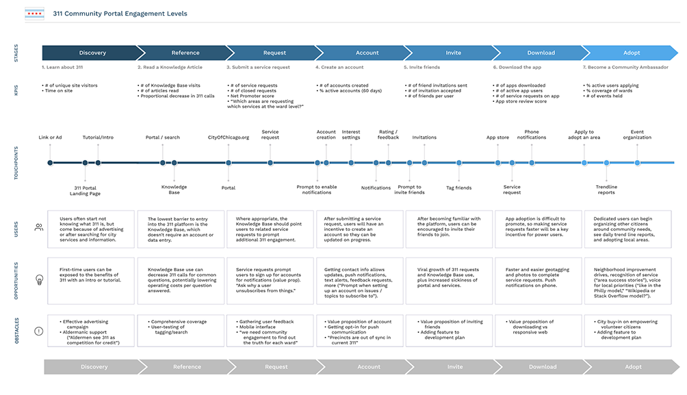 City of Chicago 311 Engagement Journey Map