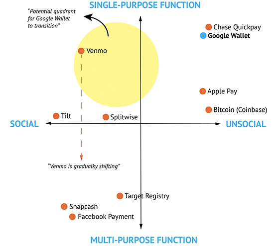 Google Wallet Comparative Chart
