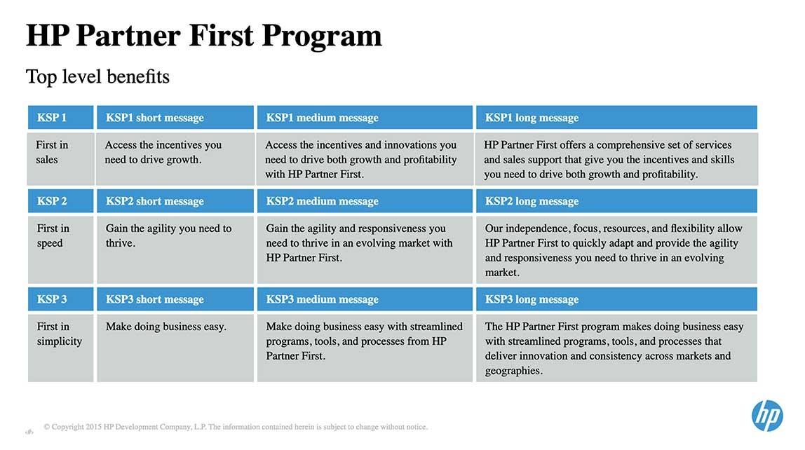 HP Content Strategy | Tait Chamberlain